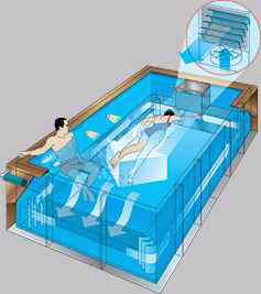 Swimming Pools: Endless Pools Swimming Machines